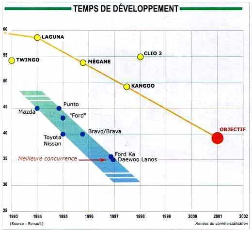 Temps de développement d'un programme automobile