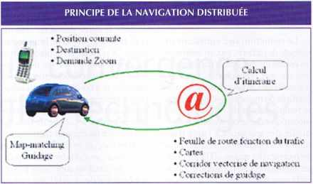 Principe de la navigation distribuée