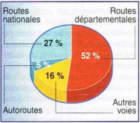 Répartition des tués sur la route par type de réseau (en 1999)
