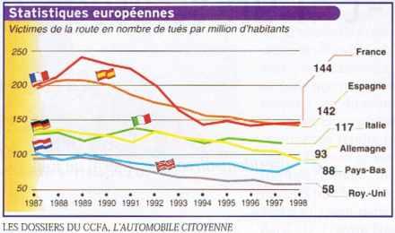 Victimes de la route selon les différents pays européens