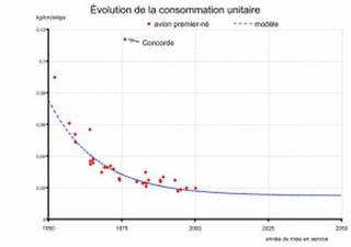 Graphique : évolution de la consommation unitaire