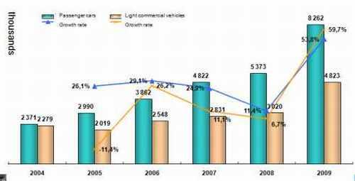 Évolution du marché automobile chinois