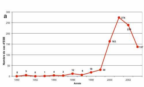Graphique analyse épidémiologique EBS