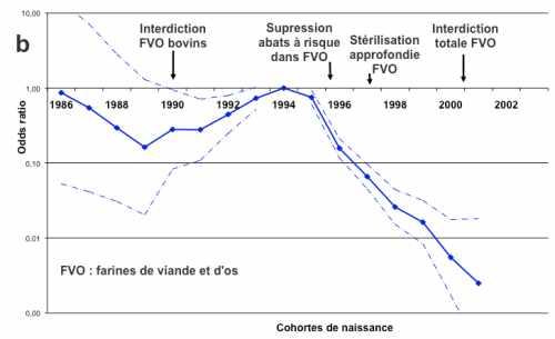 Graphique évolution du risque EBS