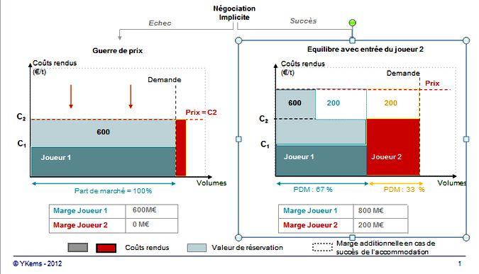 Pricing stratégique et positionnement dans un marché oligopolistique