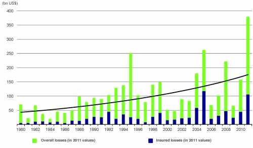 Trente ans d'augmentation constante des dommages nés de catastrophes naturelles sont en