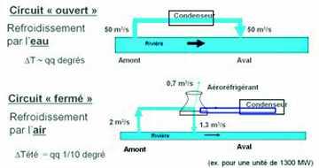 """Schéma des circuits de refroidissement """"ouvert"""" et """"fermé"""""""