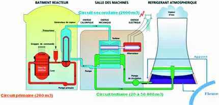 Schéma de refroidissement d'une centrale nucléaire