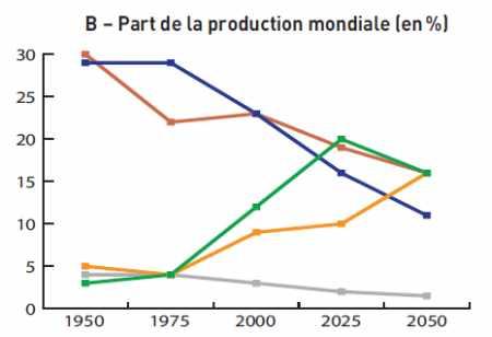 B – Part de la production mondiale
