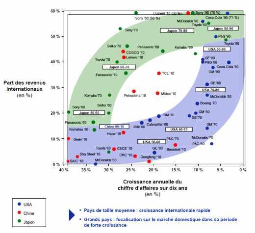 Croissance annuelle du chiffre d'affaires sur dix ans (en %) de grandes firmes