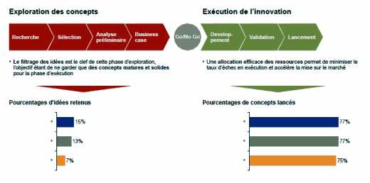 Exploration des concepts et exécution de l'innovation