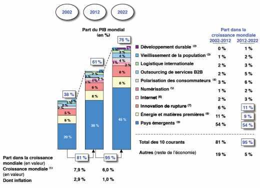 PART DES 10 COURANTS DE CROISSANCE DANS LA CROISSANCE MONDIALE