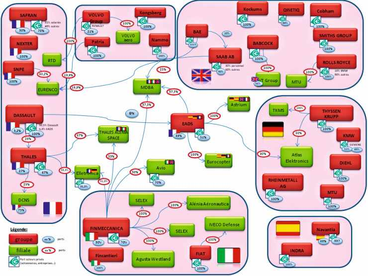 Les industries de défense en Europe