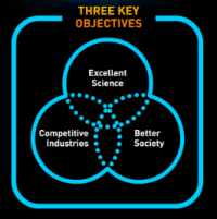 Trois objectifs du programme Horizon 2020