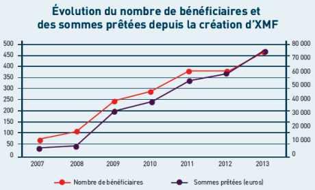 Évolution du nombre de bénéficiaires depuis la création d'XMF