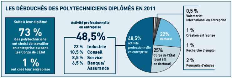 LES DÉBOUCHÉS DES POLYTECHNICIENS DIPLÔMÉS EN 2011