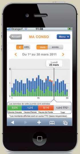 Ecran d'affichage de la consommation électrique sur smartphone