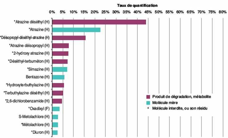 Pesticides les plus quantifiés dans les nappes d'eau de France
