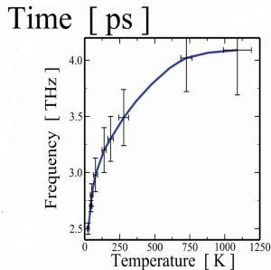 fréquence d'oscillation de l'atome de silicium interne en fonction de la température du nanocristal.