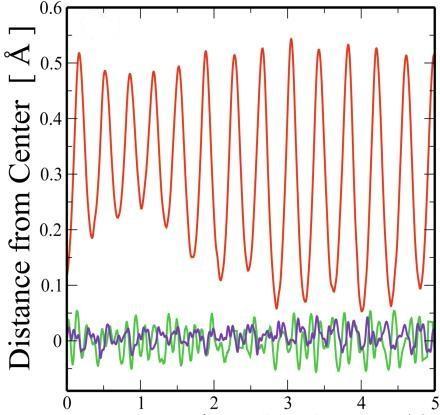 Oscillations d'atomes