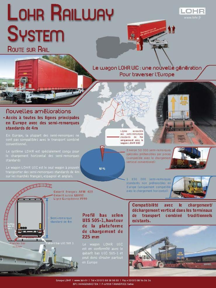 LOHR Railway system