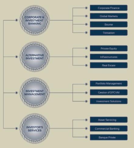 Les différnts métiers de CDG Capital