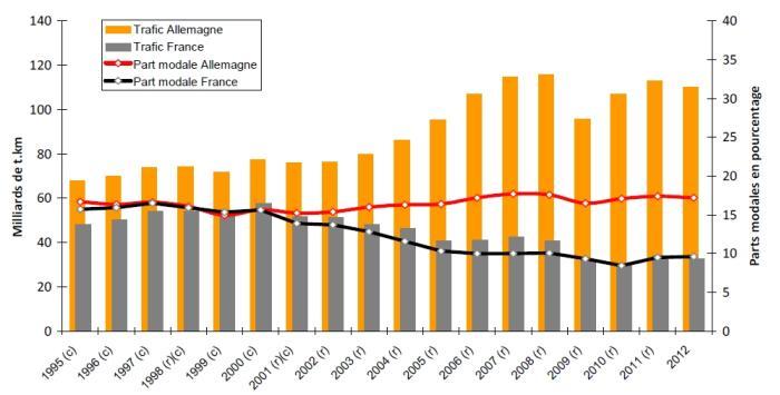 Évolutions respectives des trafics de fret ferroviaire en Allemagne et en France