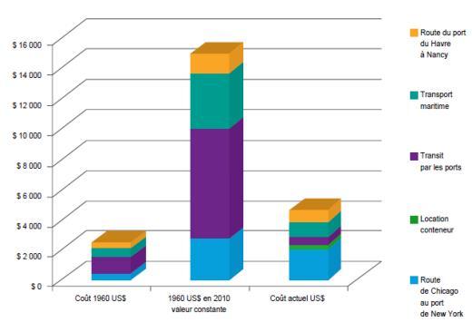 Gains obtenus par la conteneurisation maritime