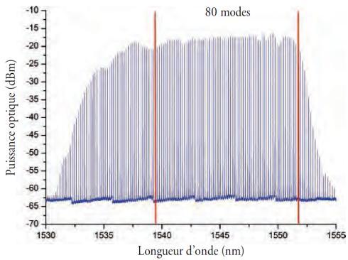 Spectre optique de l'émission du laser