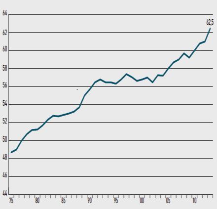 Pourcentage de femmes d'âge actif (15 à 64 ans) employées à temps plein ou à temps partiel au Japon
