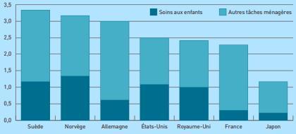 Pourcentage d'hommes s'occupant des affaires ménagères