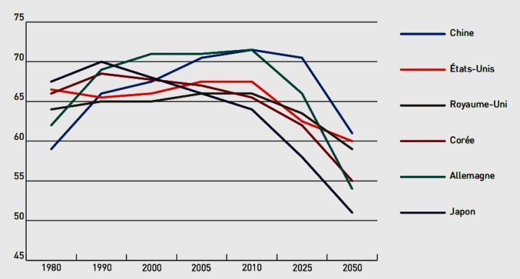 graphique : Population d'âge actif en pourcentage de la population totale.
