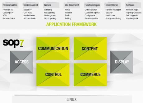 Architecture du logiciel SoftAtHome