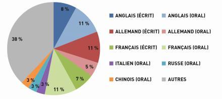 Les méconnaissance des langues étrangères comme cause de perte de contrat d'exportation