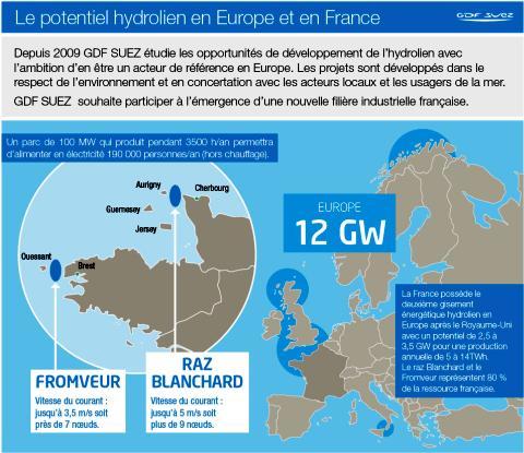 Potentiel hydrolien en Europe et en France