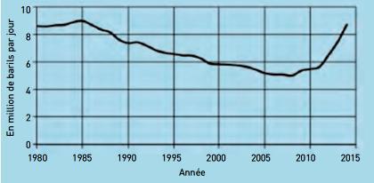 Production de pétrole au Etats Unis