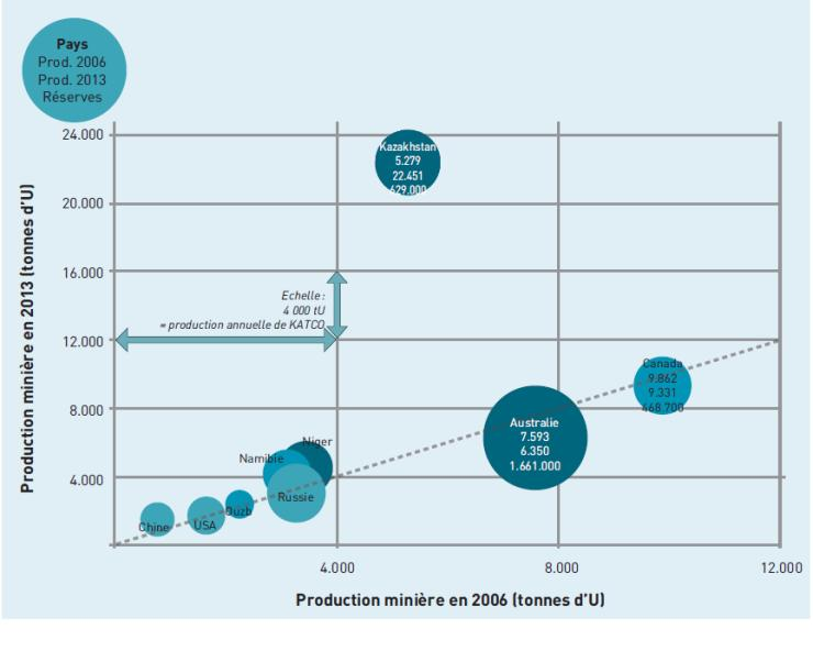 Production mondiale d'uranium