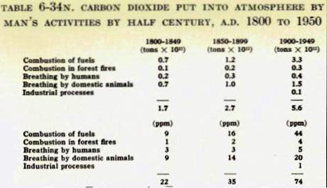 CO2 rejeté dans l'atmosphère par l'activité humaine