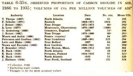 Proportion de CO2 dans l'air de 1886 à 1935