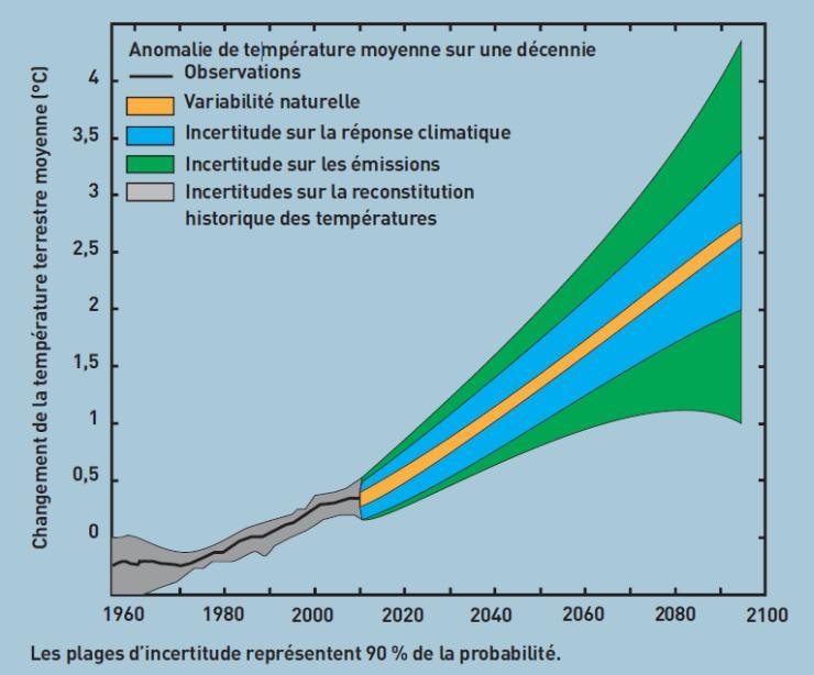 Ampleur des incertitudes sur le changement de température moyenne de la surface terrestre