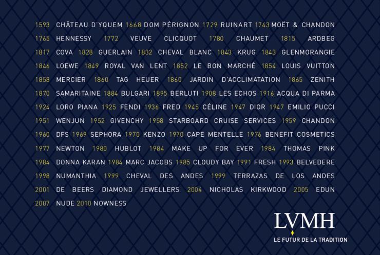Les marques de LVMH
