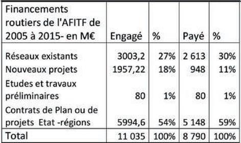 Financements routiers de l'AFITF