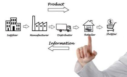 Le circuit de la Supply Chain