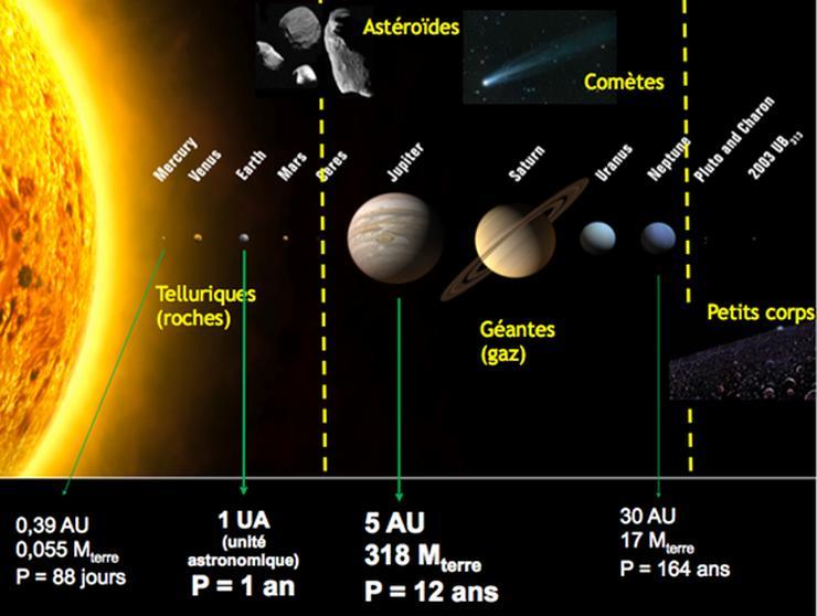 Vue d'artiste des planètes du système solaire
