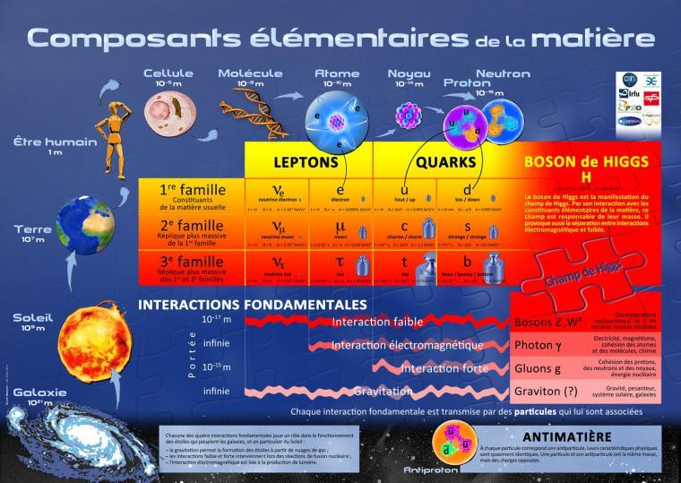 Composants élémentaires de la matière