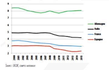 Emplois industriels dans une sélection de pays de la zone euro