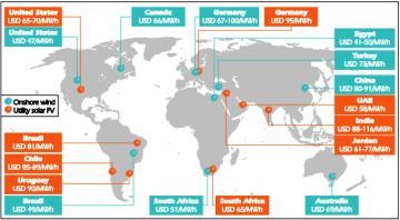 Energies renouvelables dans le monde