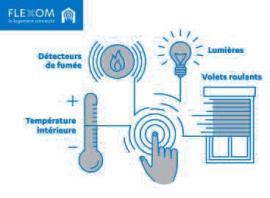 Schéma de fonctionnement de FLEXOM, Bouygues immobilier