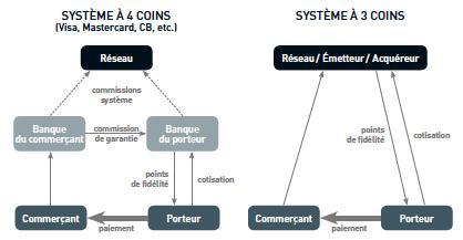 Schéma de deux systèmes de paiement par carte