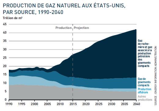 PRODUCTION DE GAZ NATUREL AUX ÉTATS-UNIS de 1990 à 2040